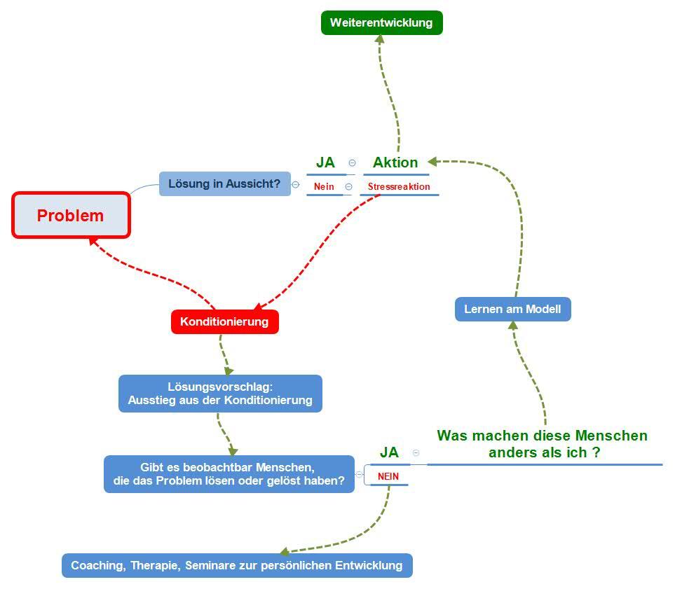 Stressmanagement - Ausstieg aus dem Teufleskreis